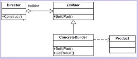 builder pattern video understanding and implementing builder pattern in c