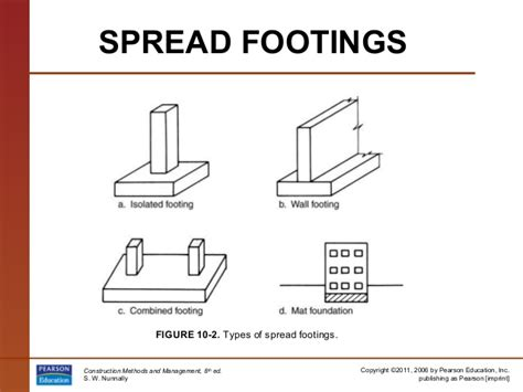 Types Of House Foundations 0137033451 pp10