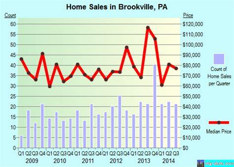 brookville pennsylvania pa 15825 profile population