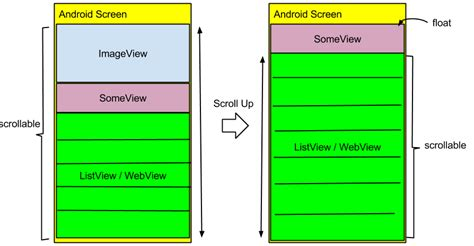android layout weight float android half scroll then float stack overflow