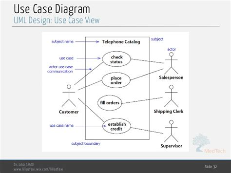 software untuk membuat use case diagram use case diagram software engineering gallery how to