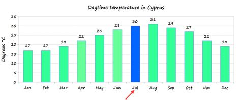 in july cyprus weather in july temperature what to wear things