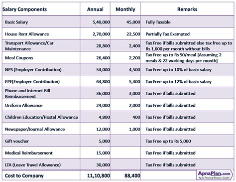 salary structure template tax efficient salary structure
