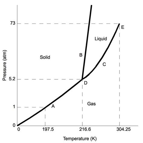 phase diagram quiz thermodynamics phase transition by sublimation physics