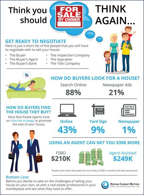i want to be a realtor thinking you should fsbo think again infographic