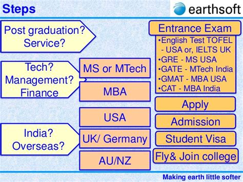 Ms Or Mba Salary by 27 Earthsoft Guidance For Post Graduation After Engineering