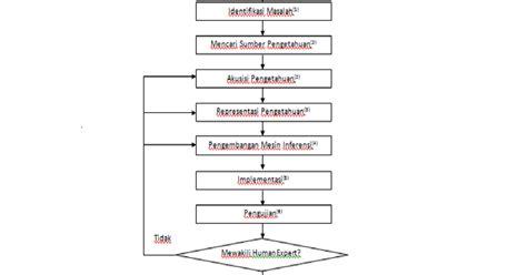desain database sistem pakar hidup adalah perjuangan desain sistem pakar untuk