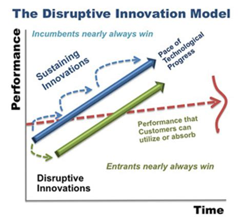 in security changing the of technology and innovation in engineering and science books the disruptive innovation business model information