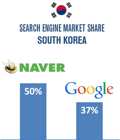South Korea Search Search Monitor Announces Monitoring Of Naver Search Engine