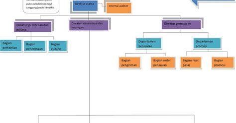 membuat agenda kegiatan organisasi adalah tugas contoh struktur organisasi dalam suatu perusahaan aldian