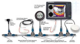 nmea and garmin 541s spearboard com the world s