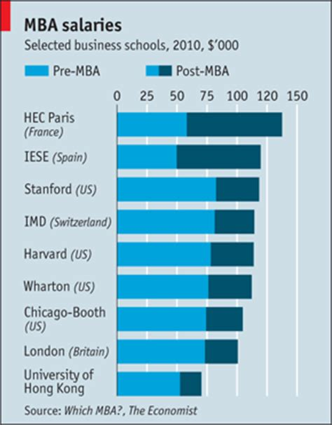 Mba Salart by Mba Salaries From The Top B Schools Infographic