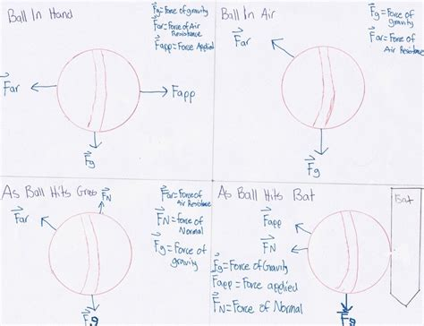 cricket ball swing physics dynamics kinetics physics of cricket