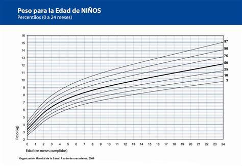 articulos pediatria 2015 crecimiento y desarrollo comunidad aps nuevas tablas de percentilos para la