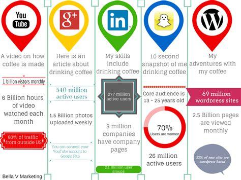 best social media for business marketing marketing strategy and the best social media for business