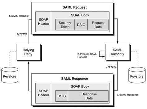 saml architecture diagram saml architecture security patterns identity