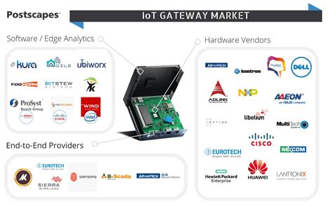 home hardware design software iot gateways 2018 comparison guide to hardware and