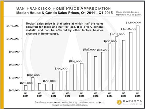 Sf Property Records The Jump In Home Prices In San Francisco Median