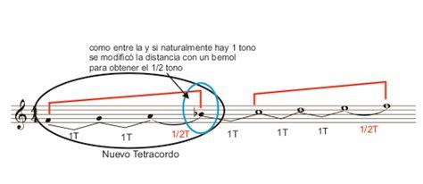 imagenes de alteraciones musicales las escalas oscrove