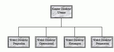 membuat struktur organisasi sederhana membuat bagan organisasi sederhana di publisher publisher