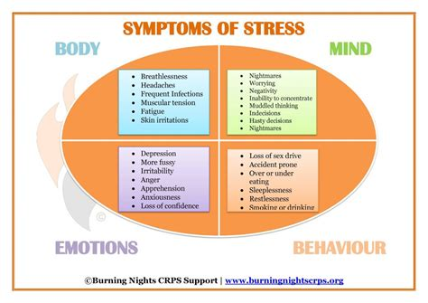 stress symptoms stress management for crps chronic