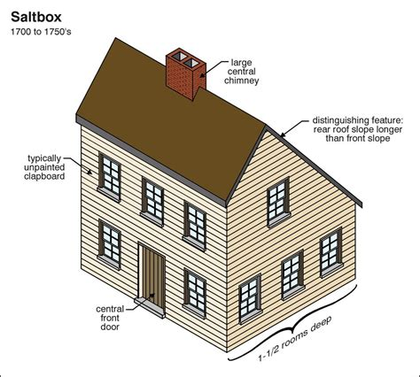 saltbox style saltbox architectural resources pinterest