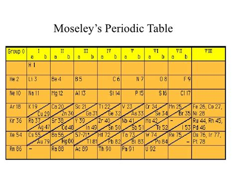 History Of Periodic Table by History Of The Periodic Table Of Elements