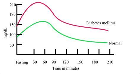 diabetes mellitus part  glucose tolerance test
