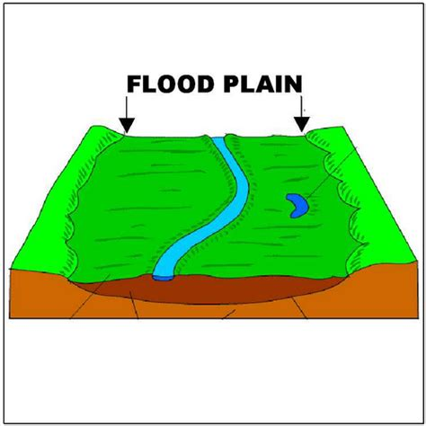 what are floodplans flood plain filipino freethinkers