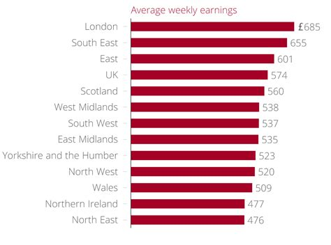 average wage in ireland where can you earn most wages grow fastest in northern