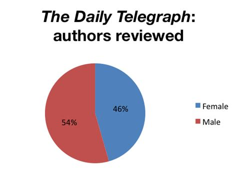 saturday telegraph weekend section the daily telegraph 183 the stella prize