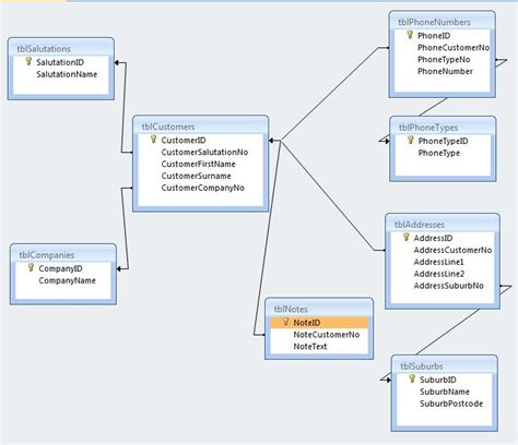 database model diagram pin logical data model exle diagram on