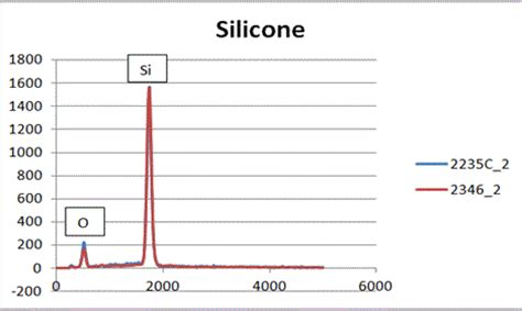 Spectra Silicone S eds analysis of polymers