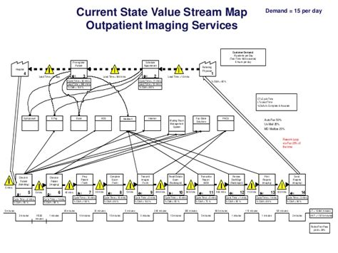 current state value map