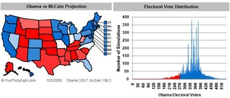 2008 election surveys analyses 35 cool visualizations on 2008 us presidential election