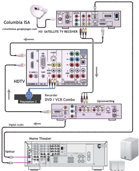 direct tv wiring diagram direct tv surround sound wiring diagram get free image about wiring diagram
