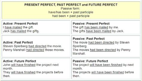 pattern in changing active to passive voice active passive sentences basic it