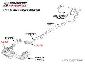 Exhaust System Layout Fensport Parts Subaru Brz Gt86 Brz Cobra Exhaust