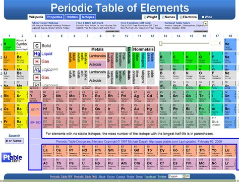 Periodic Table Dynamic by Chemistry
