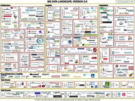 big data landscape v 3 0 matt turck firstmark