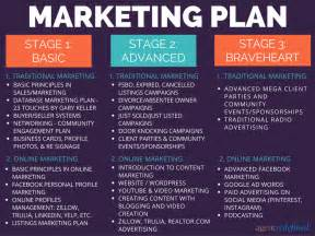 Real Estate Marketing Plan Template by The Top Tech Tools And Apps For Real Estate Agents