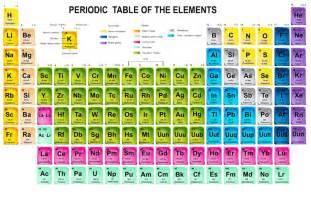 periodic table trends about the mcat chemistry