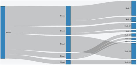 d3 sankey diagram javascript vertically sort each subset of branches in d3
