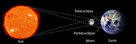 solar and lunar eclipse diagrams wiring diagram schemes