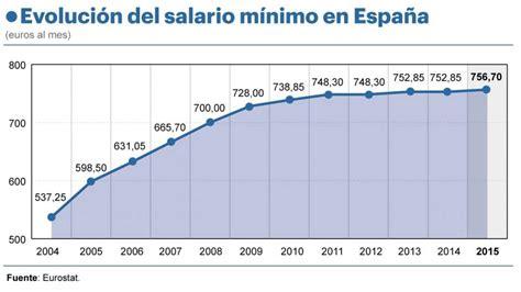 cuanto es un salario minimo en uruguay en 2016 el aumento del salario m 237 nimo se estanca desde 2008 y m 225 s