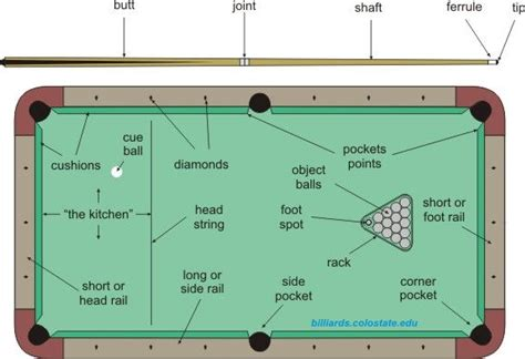 how to play pool and billiards recreational sports