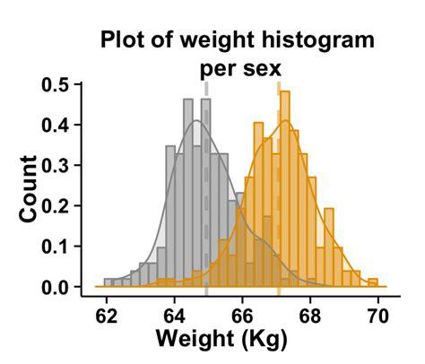 R Drawing Histogram by Ggplot2 Histogram Easy Histogram Graph With Ggplot2 R