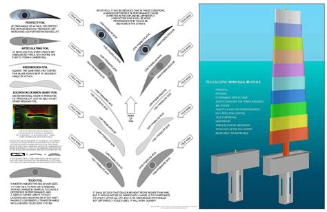 make a blue print rotatable telescopic wingsail create the future design