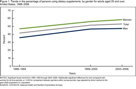 supplement use in the us products data briefs number 61 april 2011