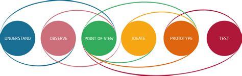 design definition deutsch what is design thinking